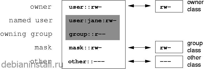 Списки контроля доступа POSIX в ОС Linux