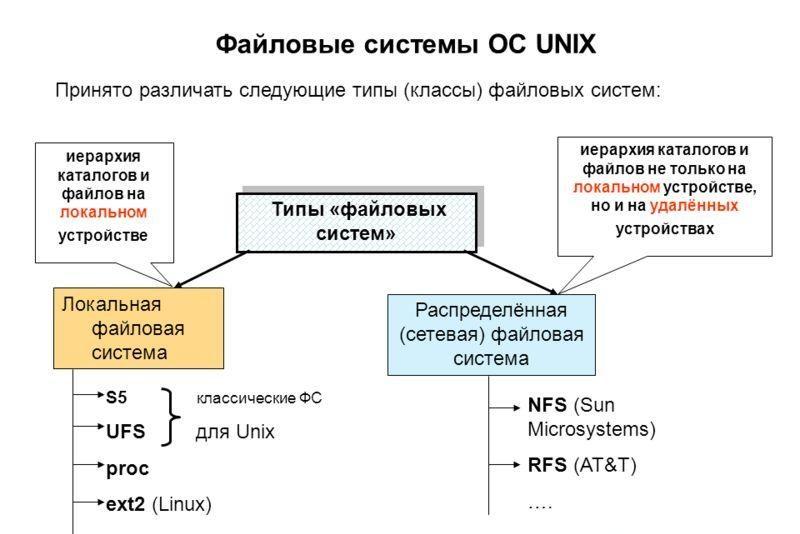 Дисковые и сетевые файловые системы Linux